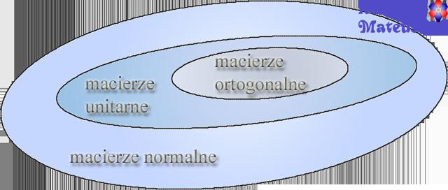 Macierz ortogonlna, macierz unitarna, macierz normalna mateusz Kowalski
