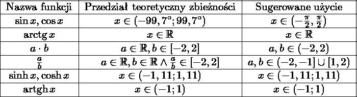 \[\begin{tabular}{|c|c|c|} \hline Nazwa funkcji       & Przedział teoretyczny zbieżności                       & Sugerowane użycie \ \hline $\sin x, \cos x$    & $x\in\nawias{-99,7\st; 99,7\st}$                       & $x\in\nawias{-\frac{\pi}{2}, \frac{\pi}{2}}$ \ \hline $\arctg x$          & $x\in \RR$                                             & $x\in \RR$ \ \hline $a \cdot b$         & $a\in\RR, b\in\nawiask{-2,2}$                          & $a,b\in\nawias{-2, 2}$ \ \hline $\frac{a}{b}$       & $a\in\RR, b\in \RR \wedge \frac{a}{b}\in\nawiask{-2,2}$& $a,b\in\left(-2,-1\right] \cup \left[1, 2\right)$ \ \hline  $\sinh x, \cosh x$  & $x\in \nawias{-1,11; 1,11}$                            & $x\in\nawias{-1,11; 1,11}$ \ \hline $\artgh x $         & $x\in \nawias{-1; 1}$                                  & $x\in\nawias{-1; 1}$ \ \hline \end{tabular}\]