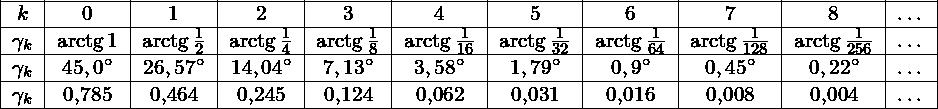 \[\begin{tabular}{|c|c|c|c|c|c|c|c|c|c|c|} \hline  $k$         & 0        & 1                  & 2                     & 3                     & 4                     & 5                     & 6                     & 7                     & 8                     & \ldots \ \hline  $\gamma_k$ &$\arctg 1$ &$\arctg\frac{1}{2}$ &$\arctg\frac{1}{4}$    &$\arctg\frac{1}{8}$    &$\arctg\frac{1}{16}$   &$\arctg\frac{1}{32}$   &$\arctg\frac{1}{64}$   &$\arctg\frac{1}{128}$  &$\arctg\frac{1}{256}$  & \ldots \ \hline  $\gamma_k$ &$45,0\st$  &$26,57\st$          &$14,04\st$             &$7,13\st$              &$3,58\st$              &$1,79\st$              &$0,9\st$               &$0,45\st$              &$0,22\st$              & \ldots \ \hline  $\gamma_k$ & 0,785     & 0,464              & 0,245                 & 0,124                 & 0,062                 & 0,031                 & 0,016                 & 0,008                 & 0,004                 & \ldots \ \hline  \end{tabular}\]