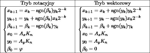 \[\begin{tabular}{|c|c|} \hline  Tryb rotacyjny & Tryb wektorowy \\ \hline  $ \begin{cases} x_{k + 1} = x_{k} - \sgn(\beta_k)y_{k}2^{-k} \\ y_{k + 1} = y_{k} + \sgn(\beta_k)x_{k}2^{-k} \\ \beta_{k + 1}   = \beta_{k}   - \sgn(\beta_k)\gamma_k \\ x_{0} = A_x K_{n} \\ y_{0} = A_y K_{n} \\ \beta_0 = \varphi\\ \end{cases} $ & $ \begin{cases} x_{k + 1} = x_{k} + \sgn(y_k) y_{k}2^{-k}\\ y_{k + 1} = y_{k} - \sgn(y_k) x_{k}2^{-k}\\ \beta_{k + 1} = \beta_k + \sgn(y_k)\gamma_k \\ x_{0} = A_x K_{n} \\ y_{0} = A_y K_{n} \\ \beta_0 = 0 \\ \end{cases} $ \\ \hline  \end{tabular}\]