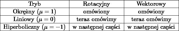\[\begin{tabular}{|c|c|c|} \hline  Tryb                        & Rotacyjny          & Wektorowy          \ \hline  Okrężny         ($\mu = 1$) & omówiony           & omówiony           \ \hline  Liniowy         ($\mu = 0$) & teraz omówimy      & teraz omówimy      \ \hline  Hiperboliczny   ($\mu = -1$)& w następnej części & w następnej części \ \hline  \end{tabular}\]