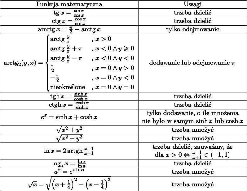 \[\begin{tabular}{|c|c|c|} \hline Funkcja matematyczna                                             & Uwagi \ \hline $\tg x = \frac{\sin x}{\cos x}$                                  & trzeba dzielić \ \hline $\ctg x = \frac{\cos x}{\sin x}$                                 & trzeba dzielić \ \hline $\arcctg x = \frac{\pi}{2} - \arctg x$                           & tylko odejmowanie  \ \hline $\arctg_2(y,x) =                                                        \begin{cases}                                                     \arctg \frac{y}{x}         & \mbox{, } x > 0                \    \arctg \frac{y}{x} + \pi   & \mbox{, } x < 0 \wedge y\geq 0 \    \arctg \frac{y}{x} - \pi   & \mbox{, } x < 0 \wedge y < 0   \    \frac{\pi}{2}              & \mbox{, } x = 0 \wedge y > 0   \    -\frac{\pi}{2}             & \mbox{, } x = 0 \wedge y < 0   \    \mbox{nieokreślone}        & \mbox{, } x = 0 \wedge y = 0   \    \end{cases}$                                                     & dodawanie lub odejmowanie $\pi$ \ \hline $\tgh x = \frac{\sinh x}{\cosh x} $                              & trzeba dzielić \ \hline $\ctgh x = \frac{\cosh x}{\sinh x} $                             & trzeba dzielić \ \hline $e^x = \sinh x + \cosh x $                                       & \begin{tabular}{@{}c@{}} tylko dodawanie, o ile mnożenia \                                                                                             nie było w samym $\sinh x$ lub $\cosh x$                                                                     \end{tabular} \ \hline $\sqrt{x^2 + y^2}$                                               & trzeba mnożyć  \ \hline  $\sqrt{x^2 - y^2}$                                               & trzeba mnożyć  \ \hline $\ln x = 2\artgh \frac{x-1}{x+1}$                                & \begin{tabular}{@{}c@{}} trzeba dzielić, zauważmy, że \                                                                                             dla $x>0 \Leftrightarro