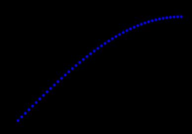 Trygonometria w Krzywym Zwierciadle
