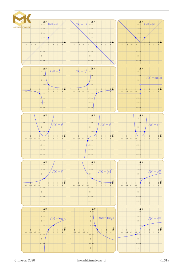 Wykresy funkcji, które trzeba znać na maturze