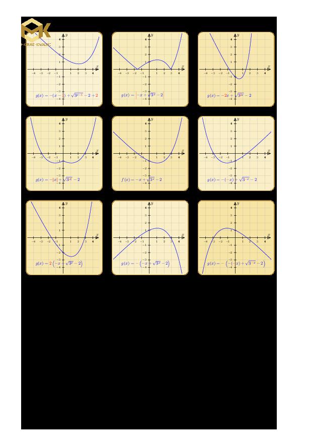 Przekształcanie podstawowych wykresów funkcji matematycznych