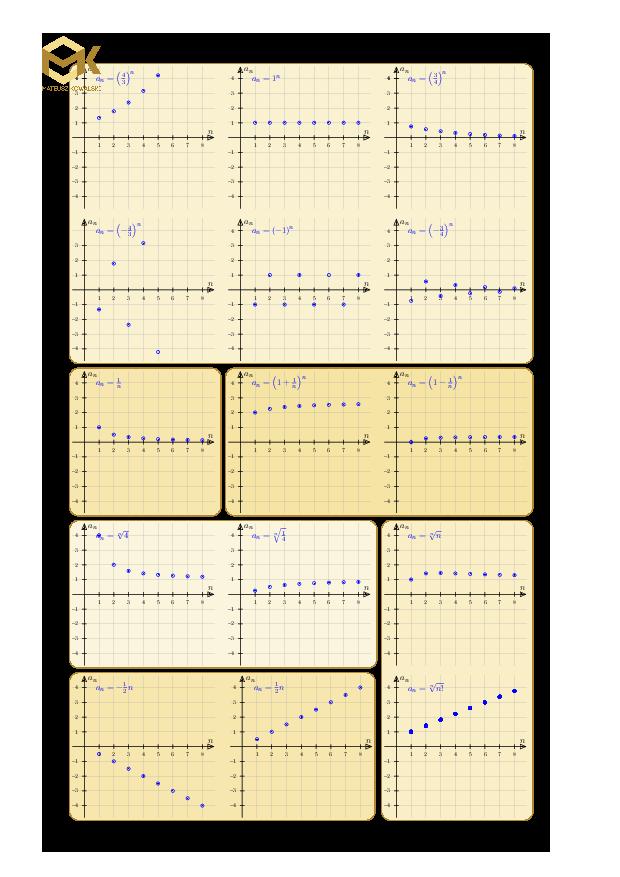 Wykresy podstawowych ciagów